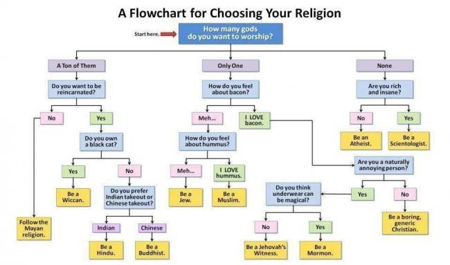 Flowchart to choose your religion